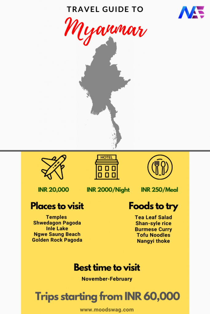 Myanmar on Budget